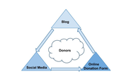 Three Elements to Create a Powerful Communications Triangle | NTEN