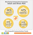 How Often Should We Send Email and Direct Mail?
