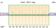 Gold Price Chart - Live spot gold and silver rates