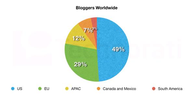 Valuable Blogging Statistics You Must Know