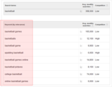 Keyword Research: The Definitive Guide