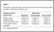 Evaluation of Calendula officinalis as an anti-plaque and anti-gingivitis agent