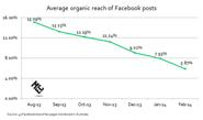 Optimizing Content in a Time of Zero Organic Reach