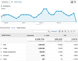 Using Google Webmaster Tools SEO data to review SEO effectiveness as we approach 100% Not Provided