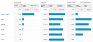 6 New Google Analytics Features for Marketers