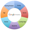 Use Google Analytics to Create Campaigns, Not Just Track Them!