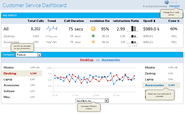 How to Build a Management Dashboard