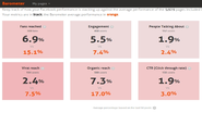 Agorapulse Barometer - Measure the performance of your Facebook page
