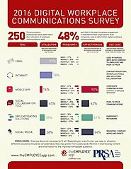 2016 digital workplace communication survey