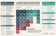 Big World Marketing, LLC: The Periodic Table Of SEO Success Factors