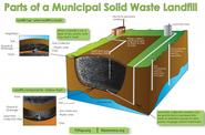 What Is a Landfill ?