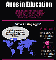 Apps in Education. Infografía