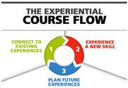 How to Use Experiential Course Flow to Enhance eLearning