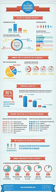 INFOGRAPHICS : Digital Marketing & More