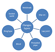 What varieties of flanges S.S. fittings exporters offering to Indian and overseas clientele