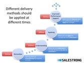 Online Sales Training - The Right Choice? -