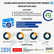 Data Backup and Recovery Market Size, Share, Trends, Growth, Industry Analysis and Forecast to 2025