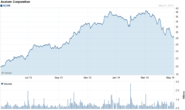 ACXM Company Events | Acxiom Corporation Stock - Yahoo! Finance