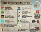 Creating multimodal texts