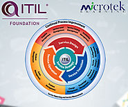 ITIL V4 Foundation Certification Course | Online Training Classes
