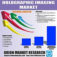 Holographic Imaging Market: Global Industry Growth, Market Size, Market Share and Forecast 2018- 2023