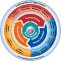 ITIL - the IT Infrastructure Library