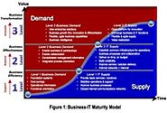 Business-IT Maturity Model (BIMM)