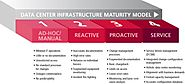 Data Center Infrastructure Maturity Model