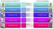Business IT Integration Maturity Model