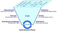 3SL Cradle Overview - Cradle the requirements management software