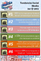 Focus Marketing Online | Infografia Tendencias Social Media 3er cuatrimestre 2012