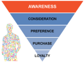 Mobile Purchase Behavior (Awareness)