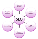 Indian SEO Companies List
