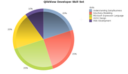 Microsoft BI Developers Enjoy Leverage over QlikView Developers