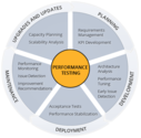 Software Performance Testing - Performance Testing Services