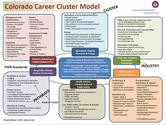 Career Clusters and Holland Codes | ISEEK