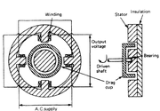 Explain in brief the working of a drag cup type tachometer