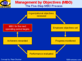 Describe in brief Management by objectives