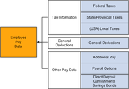 What general deductions are made while making payroll?