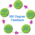 What do you know about 360 degree feedback? Why is it done?