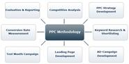 PPC India Company, PPC Services India, PPC Company, PPC Firm India