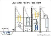 Get Familiar with the Operation of a Poultry Feed Plant | Blog for Feeding Plant India