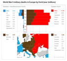 Lesson 4.2: Events - Graphic B - WWII Deaths by Year