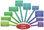 What is fixed capital? Tell us in brief