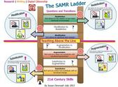 SAMR Ladder and 21st Century Skills by Susan Oxnevad