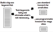 How to do Awesome SEO Keyword Research for a Standard Website - Search Engine Watch (#SEW)