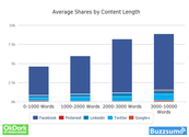 Long-form content has less competition, and more shares on average.