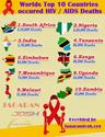Top 10 Countries of HIV / AIDS Deaths across the World