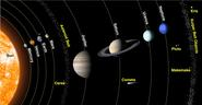 Solar System Planets Names Distance Profile Nature in the Universe