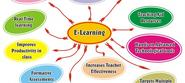 6 Ways for Effective Use of Videos In E-Learning